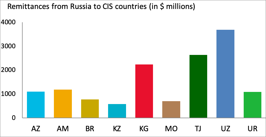 Remittances from Russia to CIS