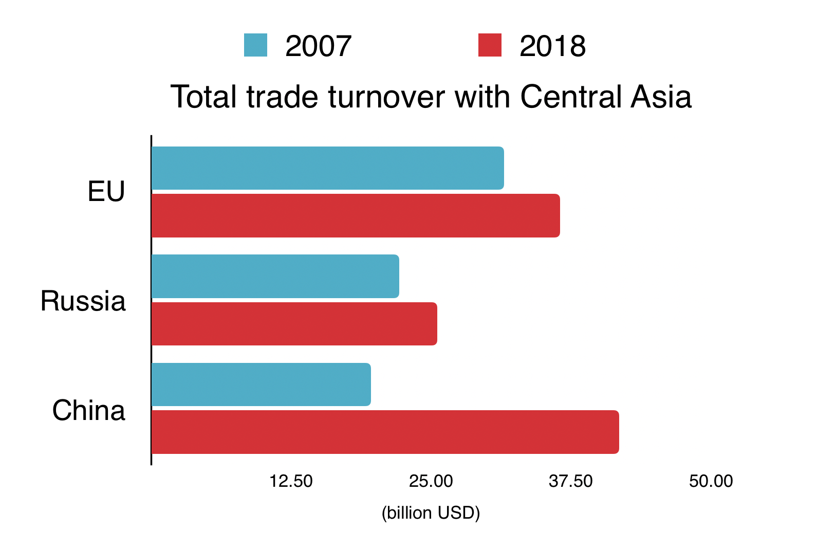 trade turnover with Central Asia