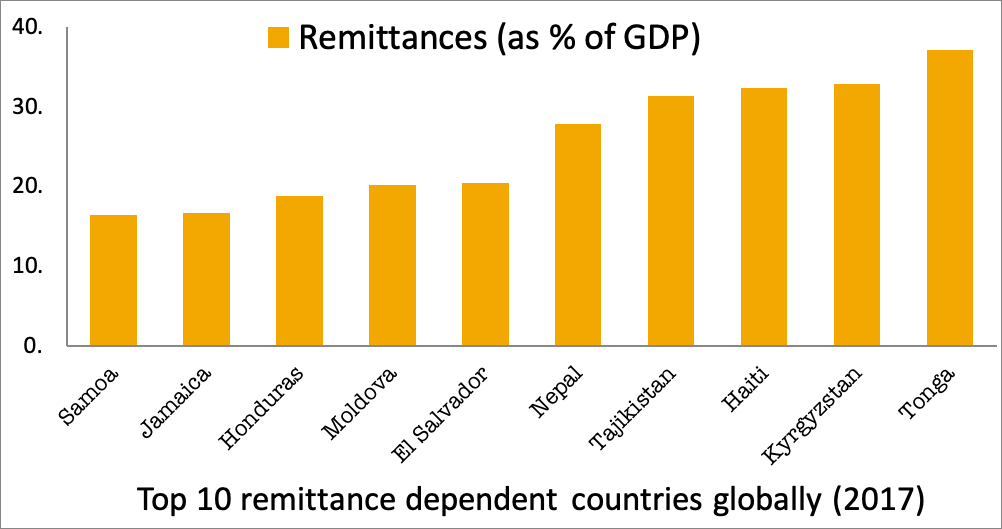 top remittance dependent countries