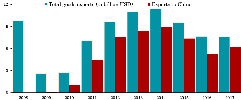 Exports total and to China
