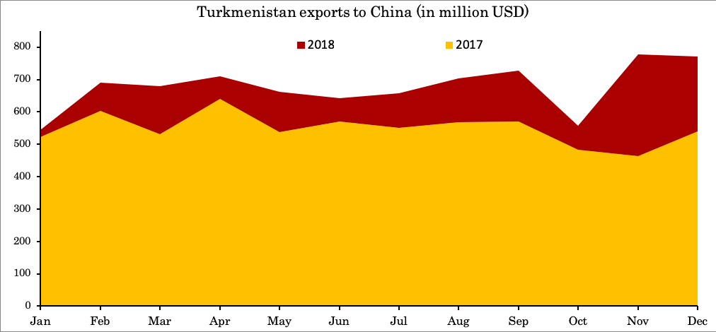 Turkmen exports to China