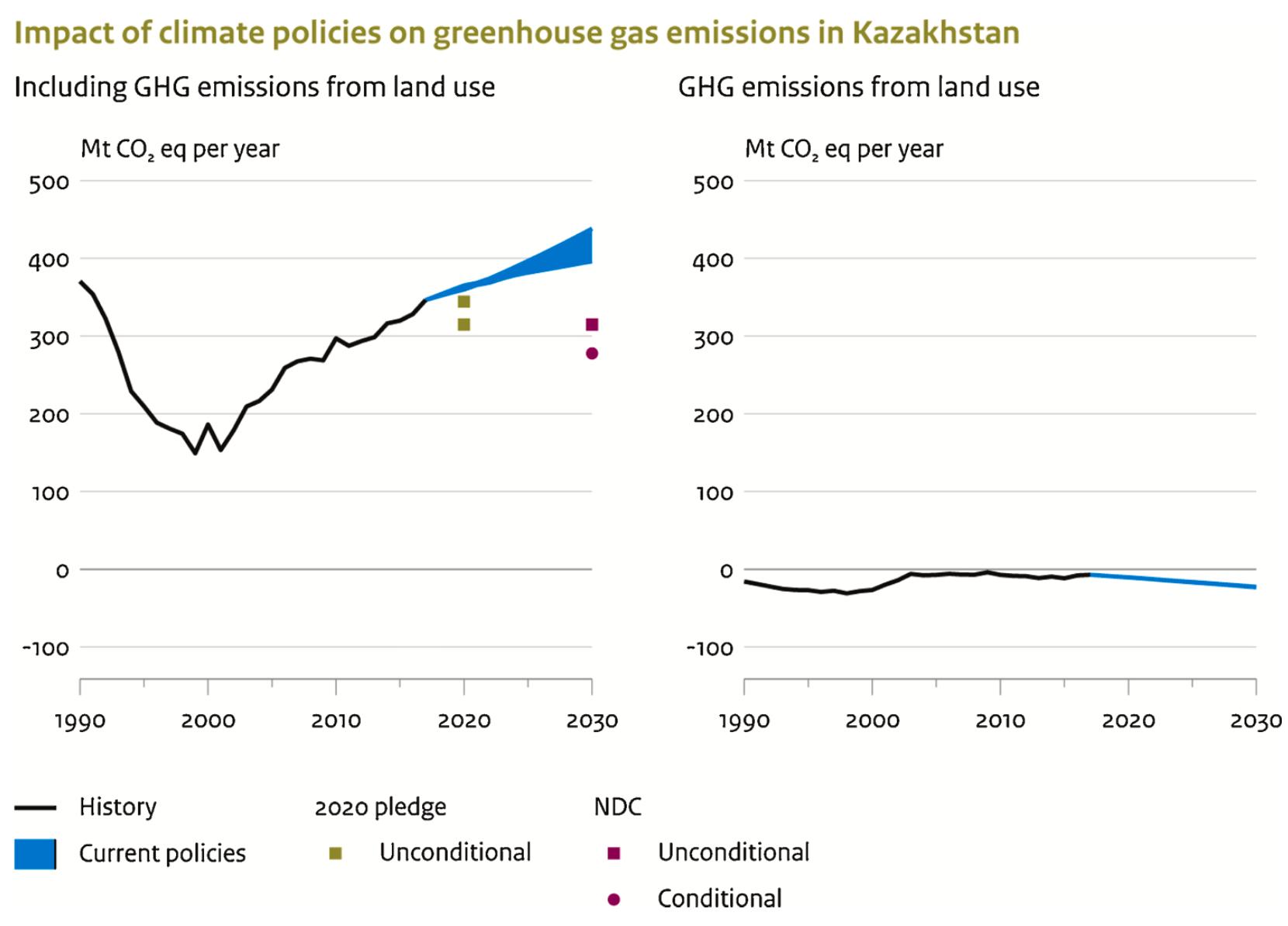 Kazakh emissions compared to Paris