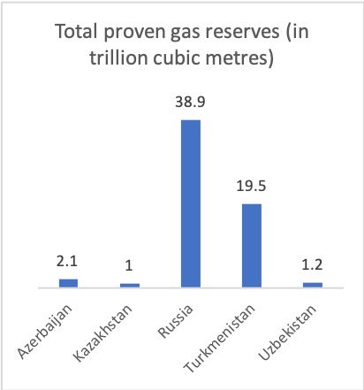 TM gas reserves