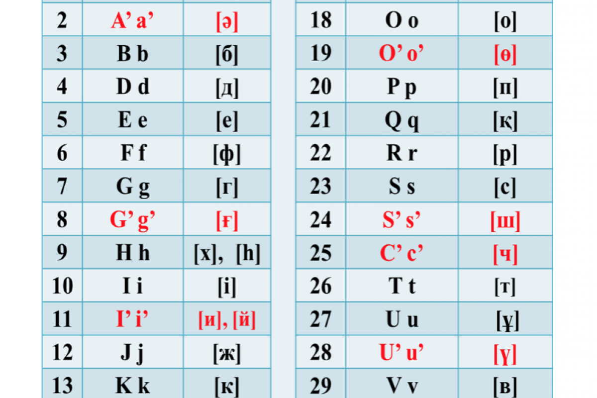 A table showing the new Kazakh alphabet, as published on the presidential website. (Photo: Screenshot of Akorda presidential administration website)