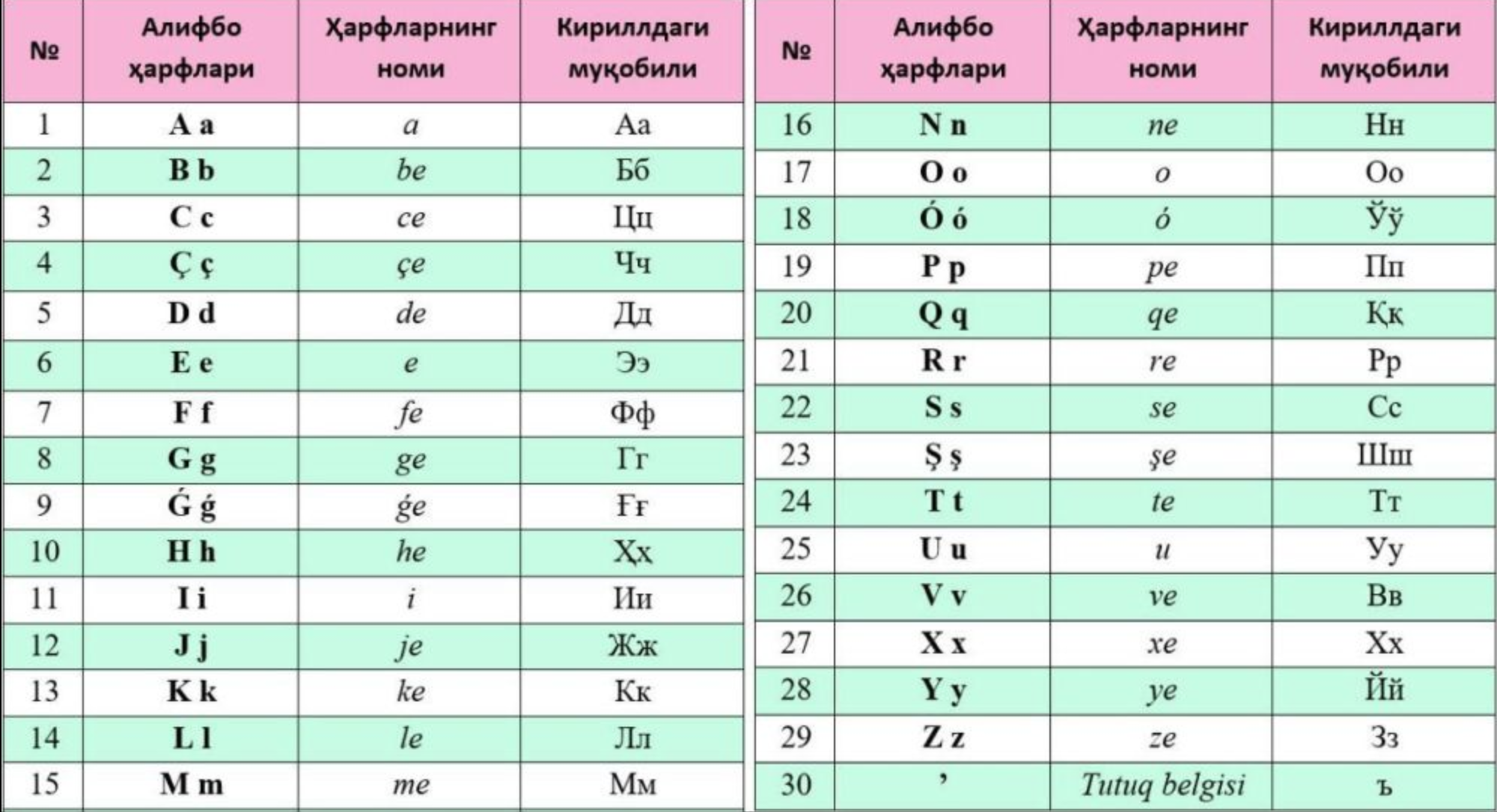 The law of the letter: The latest bash at an Uzbek alphabet.
