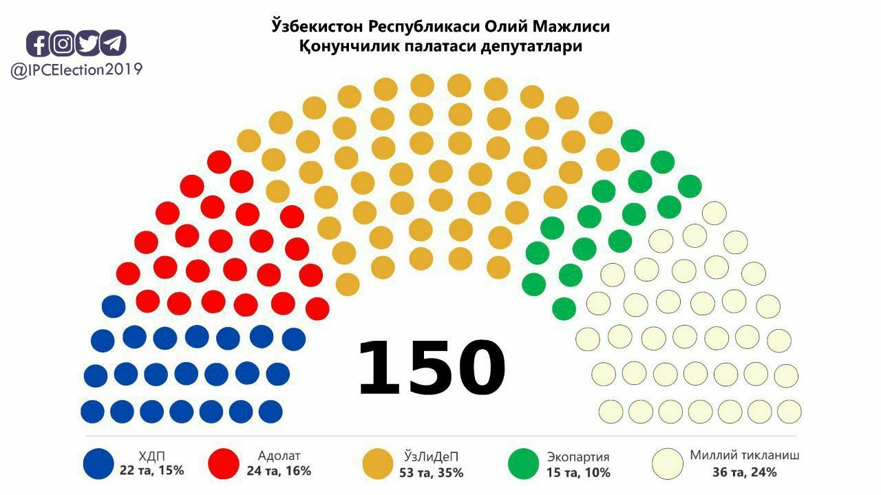 Final makeup of Uzbekistan's parliament. (Photo: Central Election Commission)