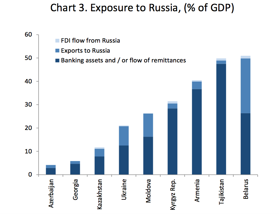 Central Asia: EBRD Warns of Risks from Exposure to Russia's Economy